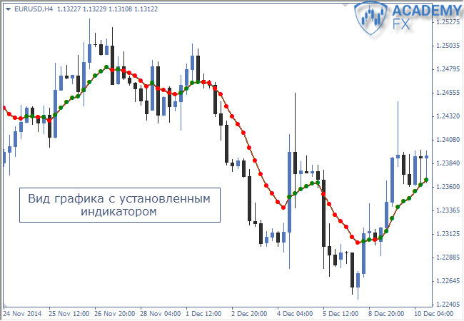 moving average на графике