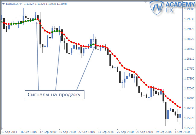 индикатор moving average сигналы