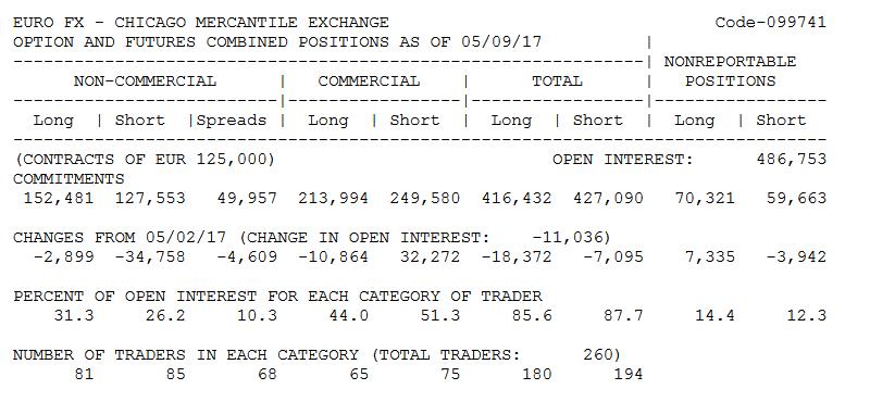 Данные cftc о распределении фьючерсных позиций