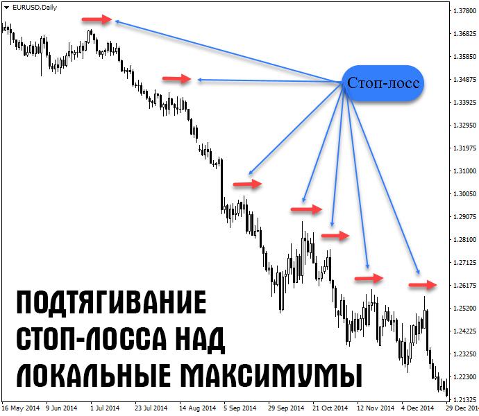 Dvigaem stop loss 05c09