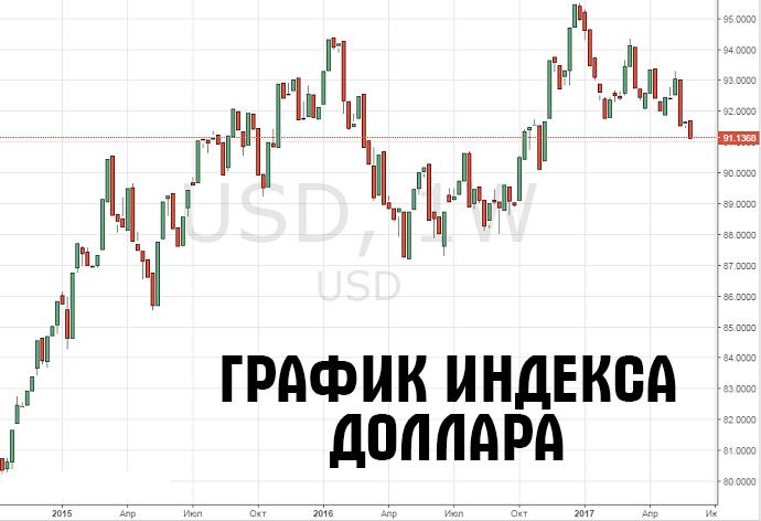 indeks Dollara 1ec9e