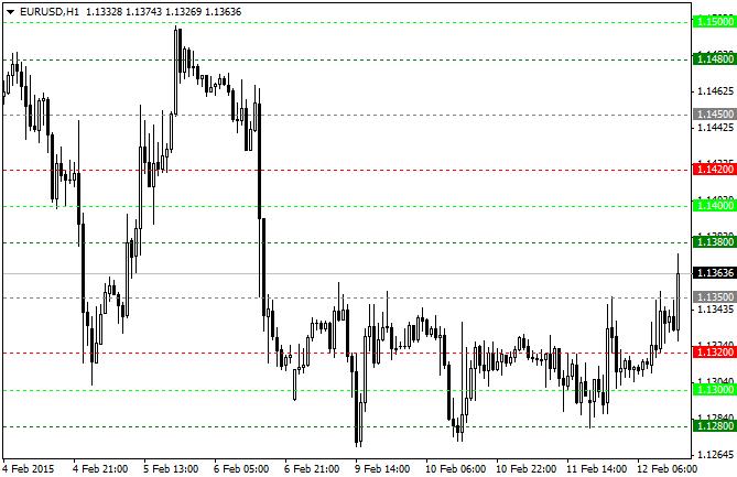 Стратегия торговли от значимых ценовых уровней