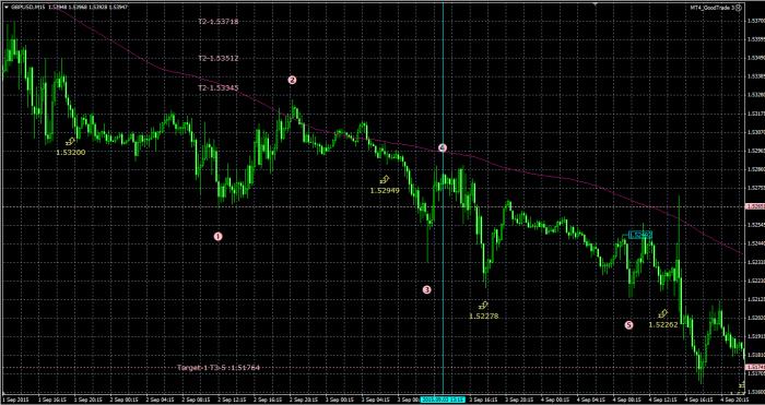 Как установить шаблон в MT4 - SharkFX - Форекс блог для