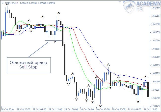 Пробой фрактала форекс стратегия форекс для начинающих справочник биржевого