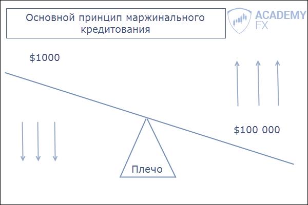 Маржинальная торговля форекс это торговля по ценовым каналам на форекс