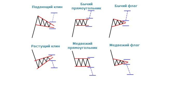 Форекс фигуры продолжения и разворота рынок форекс в россии