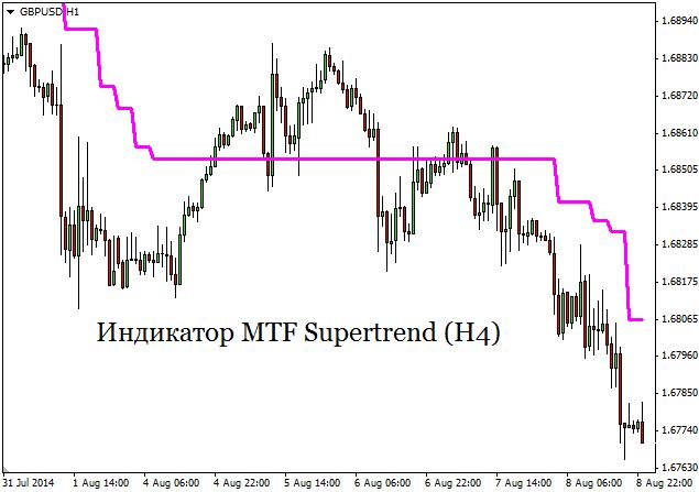 индикатор mtf supertrend скачать