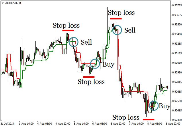 super trend profit indicator