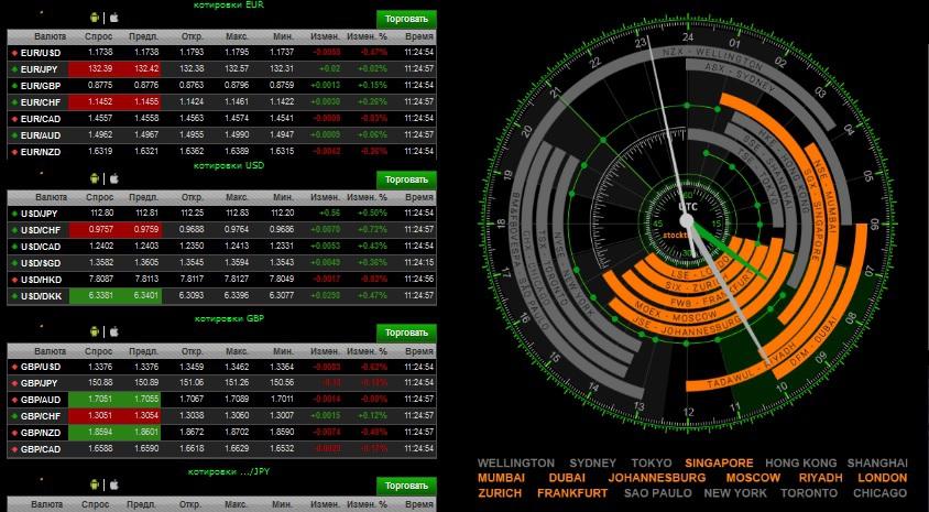 Индикатор торговых сессий форекс форекс технические индикаторы скачать бесплатно