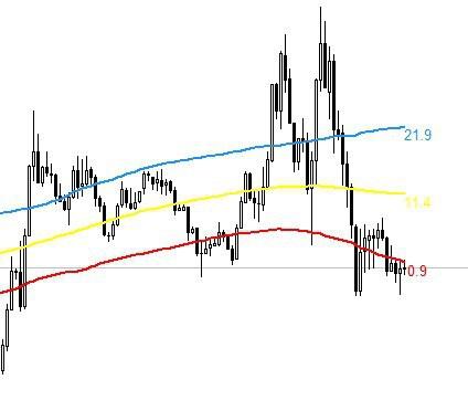 индикатор форекс tma slope