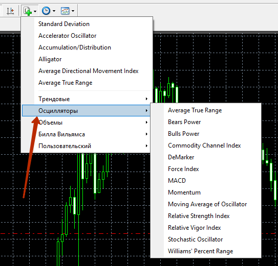 Виды индикаторов на форексе вложение в биткоины под проценты