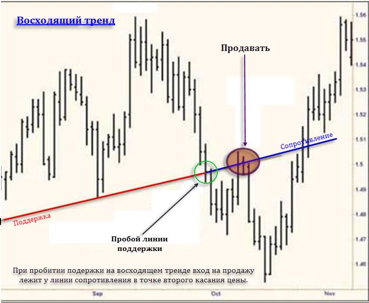 Как правильно находить точку входа forex проблемы финансового рынка