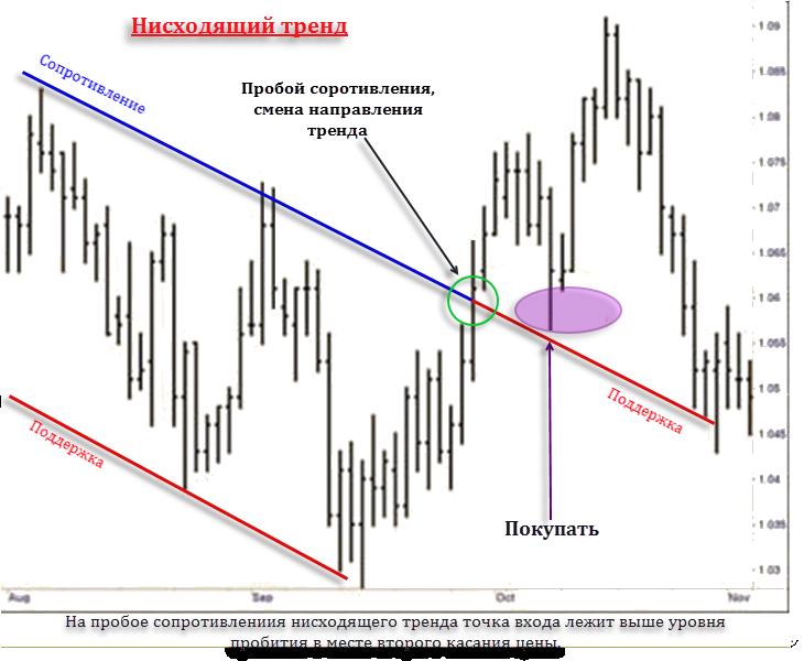 Точки входа в рынок форекс бесплатно экономическая игра биржа скачать