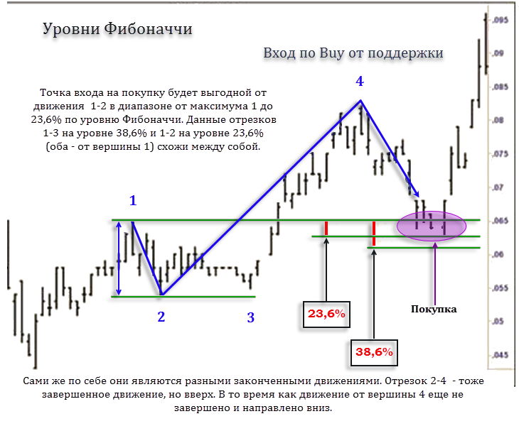 Вход в рынок на форекс график курса доллара к евро