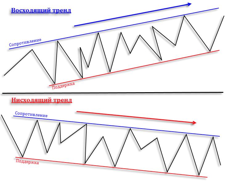 Вход и выход в форекс расчет стоимости пункта в форекс