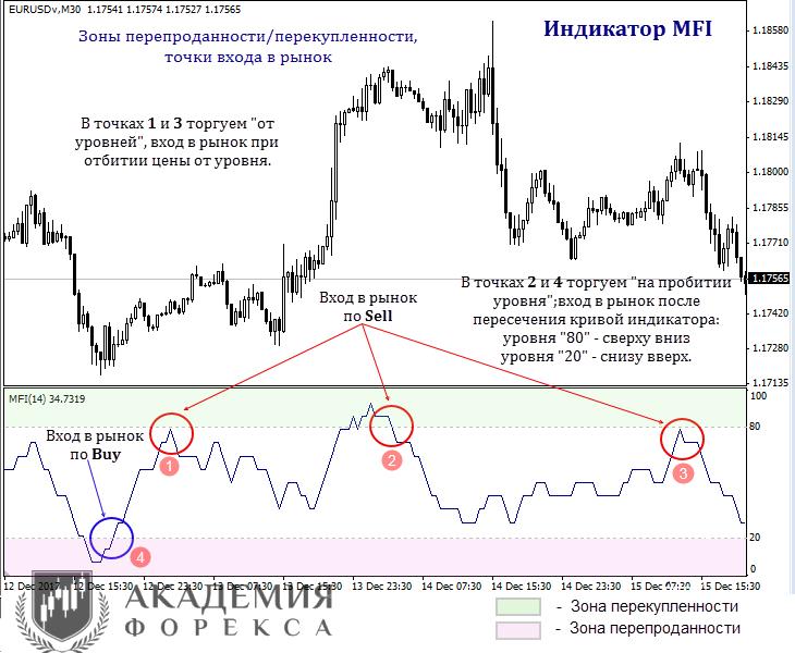 Индикатор money flow форекс форекс d1