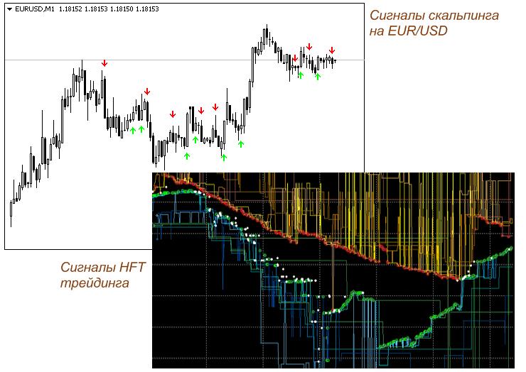 Лучшие стратегии форекс для скальпинга участник торгов на финансовой бирже