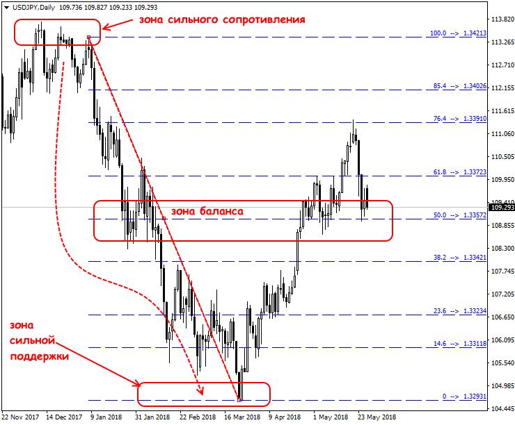 Индикаторы на форекс фибоначчи курс валют форекс график