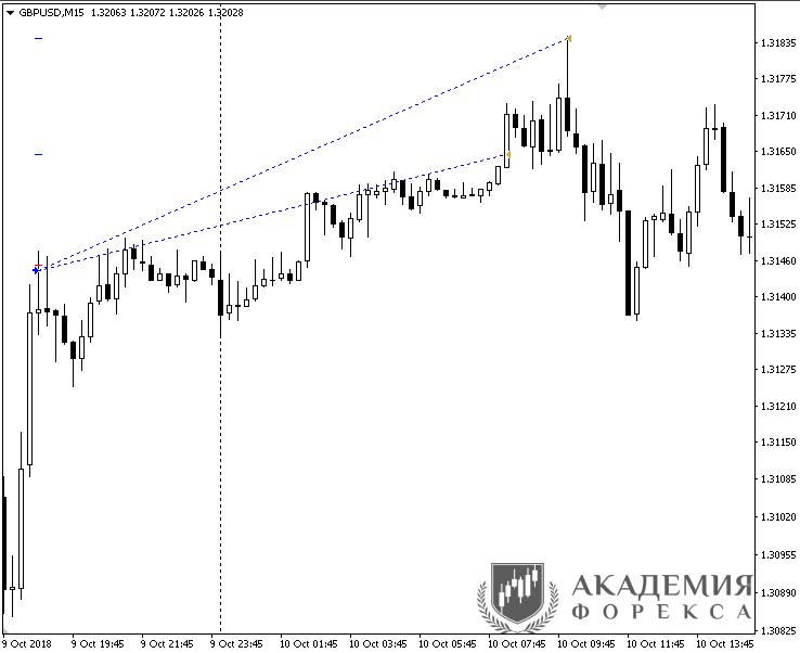 Недельный советник форекс ситуация на рынке форекс евро