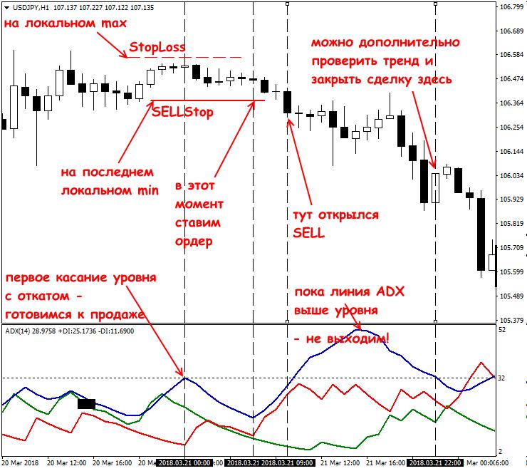 Что за индикатор форекс adx купить акции биткоин