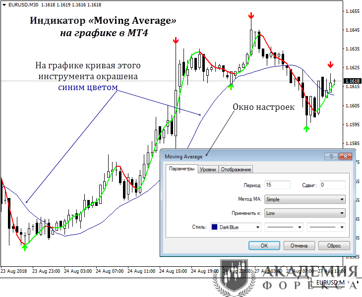 moving average индикатор