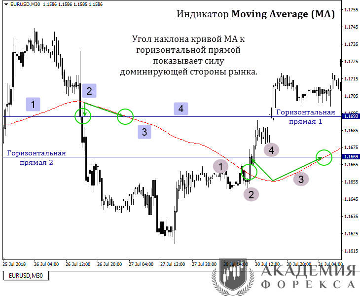 индикатор moving average