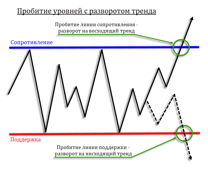 Зоны спроса зоны предложения форекс форекс стратегия на 5 минутках