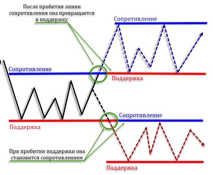 Спрос и предложения на форекс форекс гепард