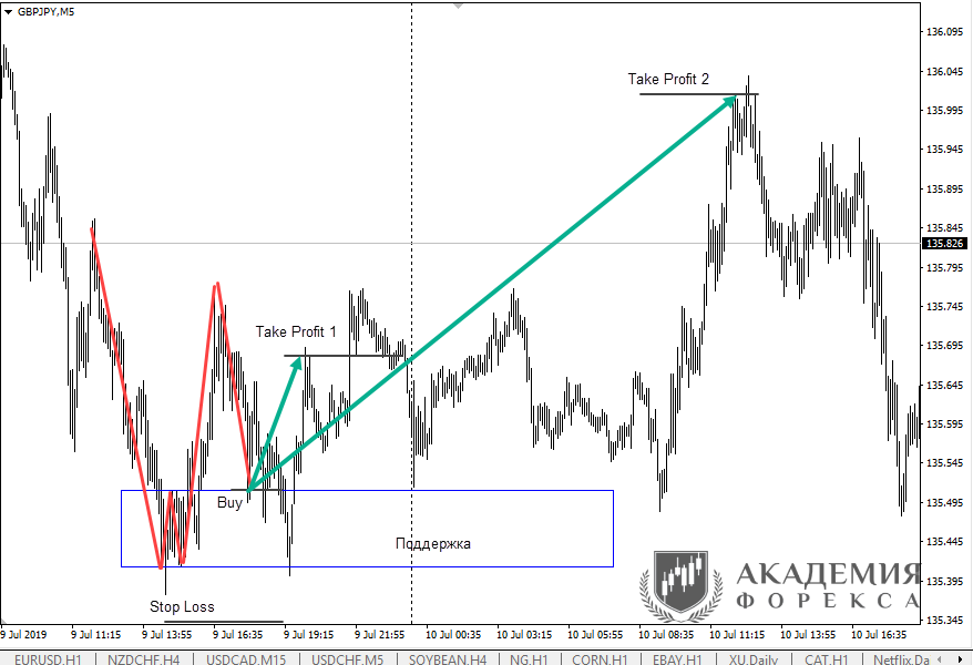 GBPJPY Live 09.07.19 0267f