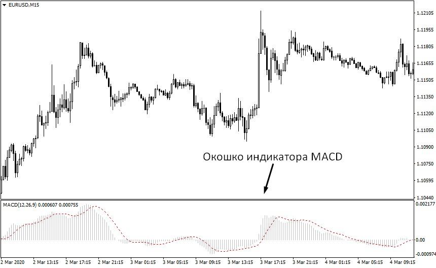 Вид индикатора MACD