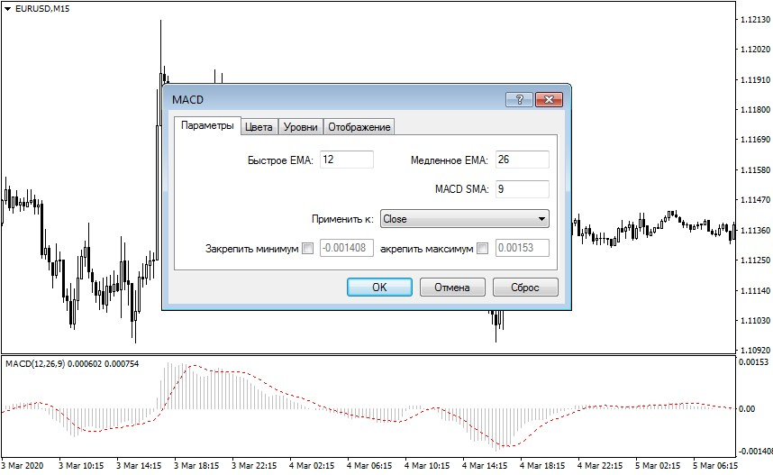 параметры индикатора MACD