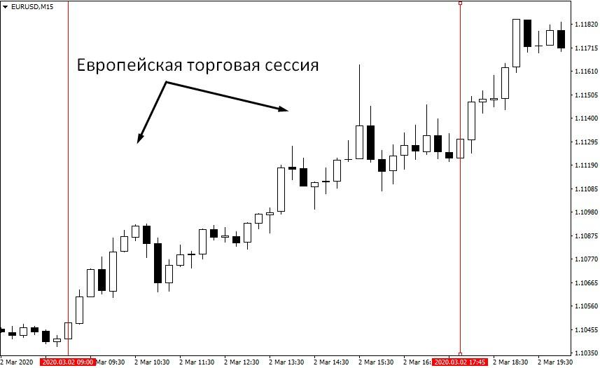 расписание торговых сессий на форекс по московскому времени