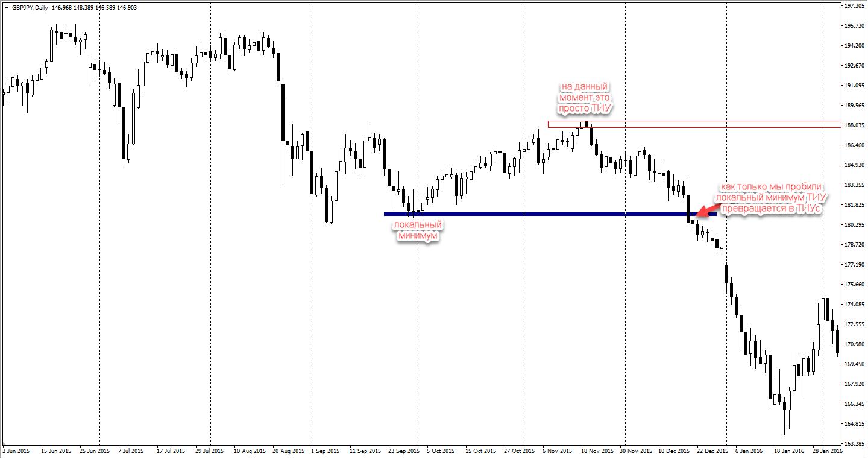Как правильно нарисовать тотальный импульсный уровень на форекс mt4 trader