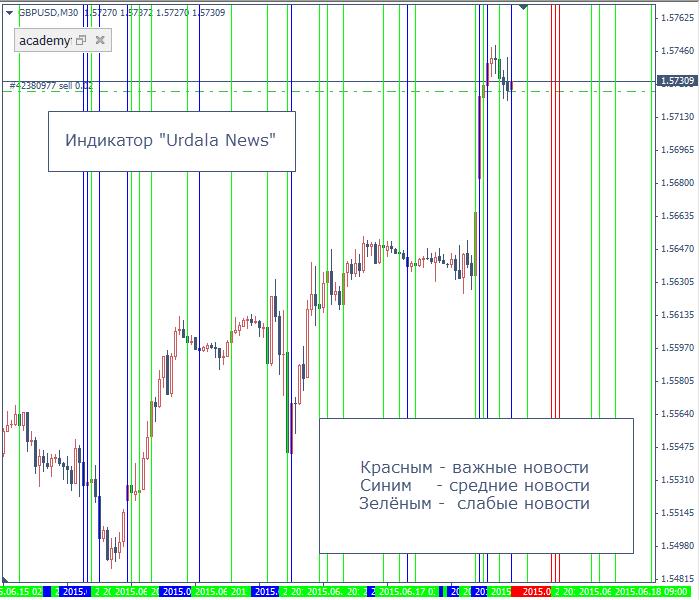 Индикатор по новостям форекс отмывание денег биткоин австрия