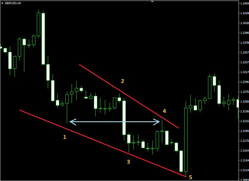 Диагональ. Пересечение второй и четвёртой волны