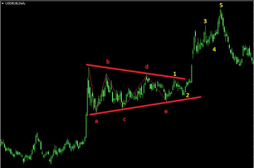 Треугольник на дневном тайм-фрейме пары доллар-рубль