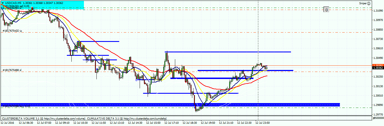 usdcad 9d522