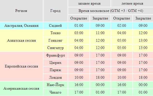 Когда начинается американская торговая сессия на форекс аналитика форекс на 11.01.2012