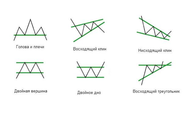 Модели продолжения и разворота в форексе форекс клуб новокузнецк