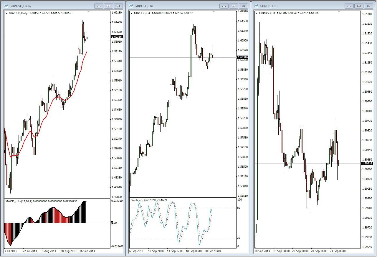 Внутридневные стратегии торговли форекс график торгов форекс i