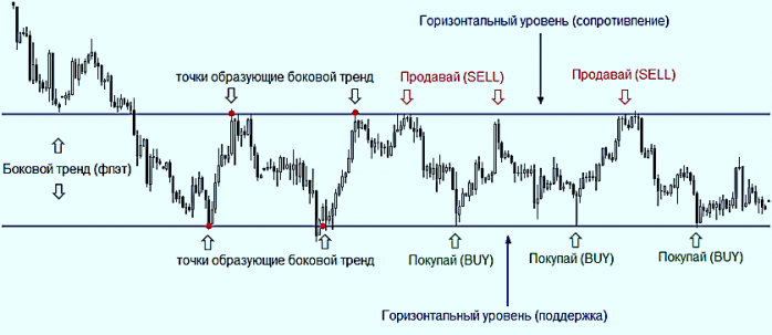 Форекс боковой тренд скрипт для биткоин форум