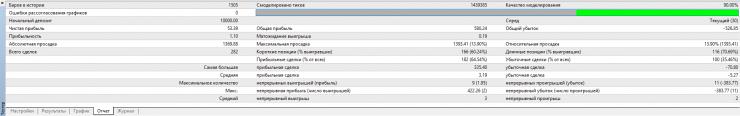 оптимизация советника форекс в мт4