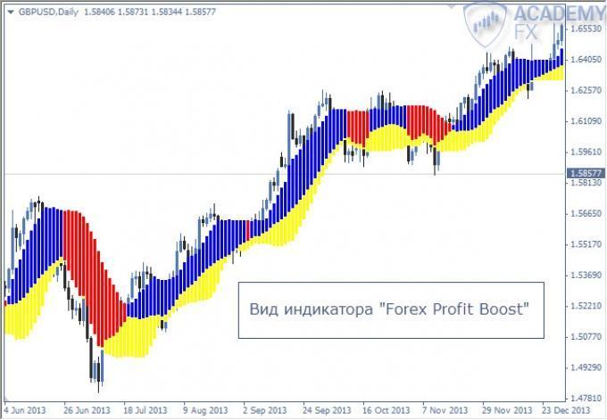 Описанте индикатора forex profit онлайн конвертер валюты