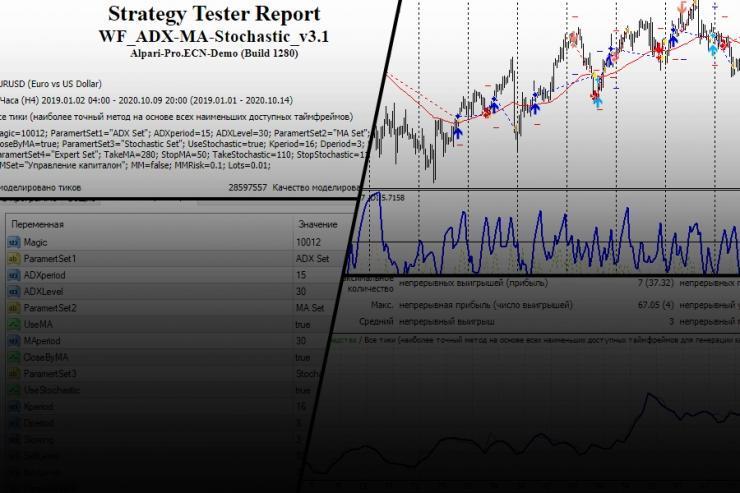 Обзор ADX-MA-Stochastic – две стратегии в одном советнике