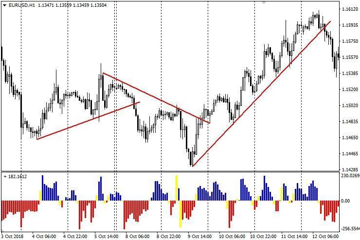 Метод торговли Flag Trading The Trend