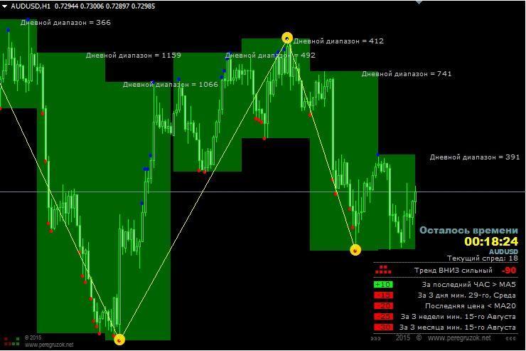 Красный индикатор форекс курсы обучения торговля и склад